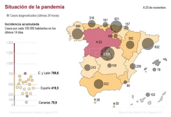 La incidencia del covid sigue estable pero suben las muertes a 328 en un día
