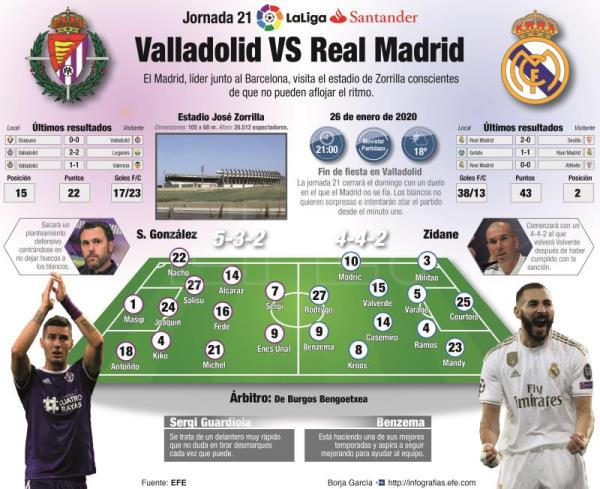 Previa Valladolid - Real Madrid