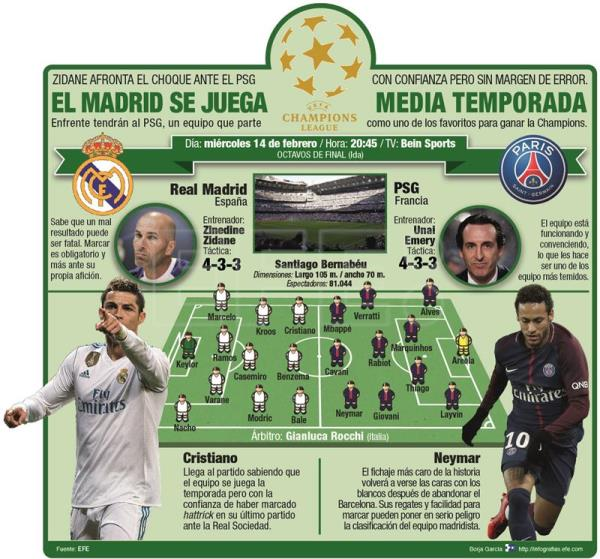 El Madrid se juega media temporada