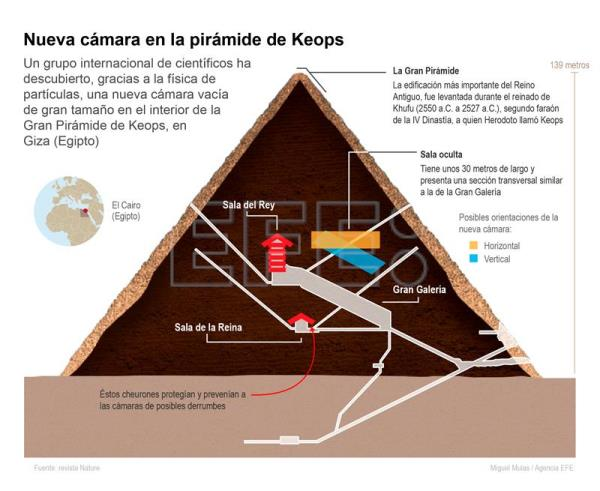 Nueva c mara en la pir mide de keops infograf as for Interior piramide keops