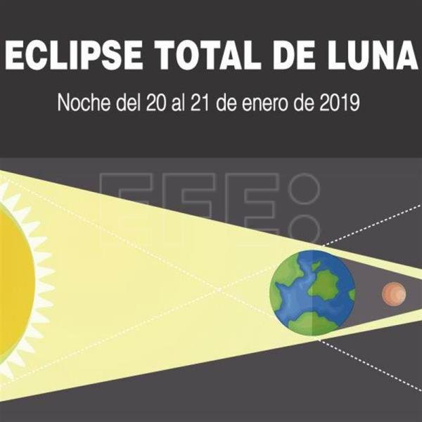 Eclipse total en América